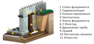gidroizolyaciya_lentochnogo_fundamenta