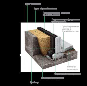 membrannaya_gidroizolyaciya_fundamenta