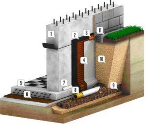 drenazh-fundamenta-plity